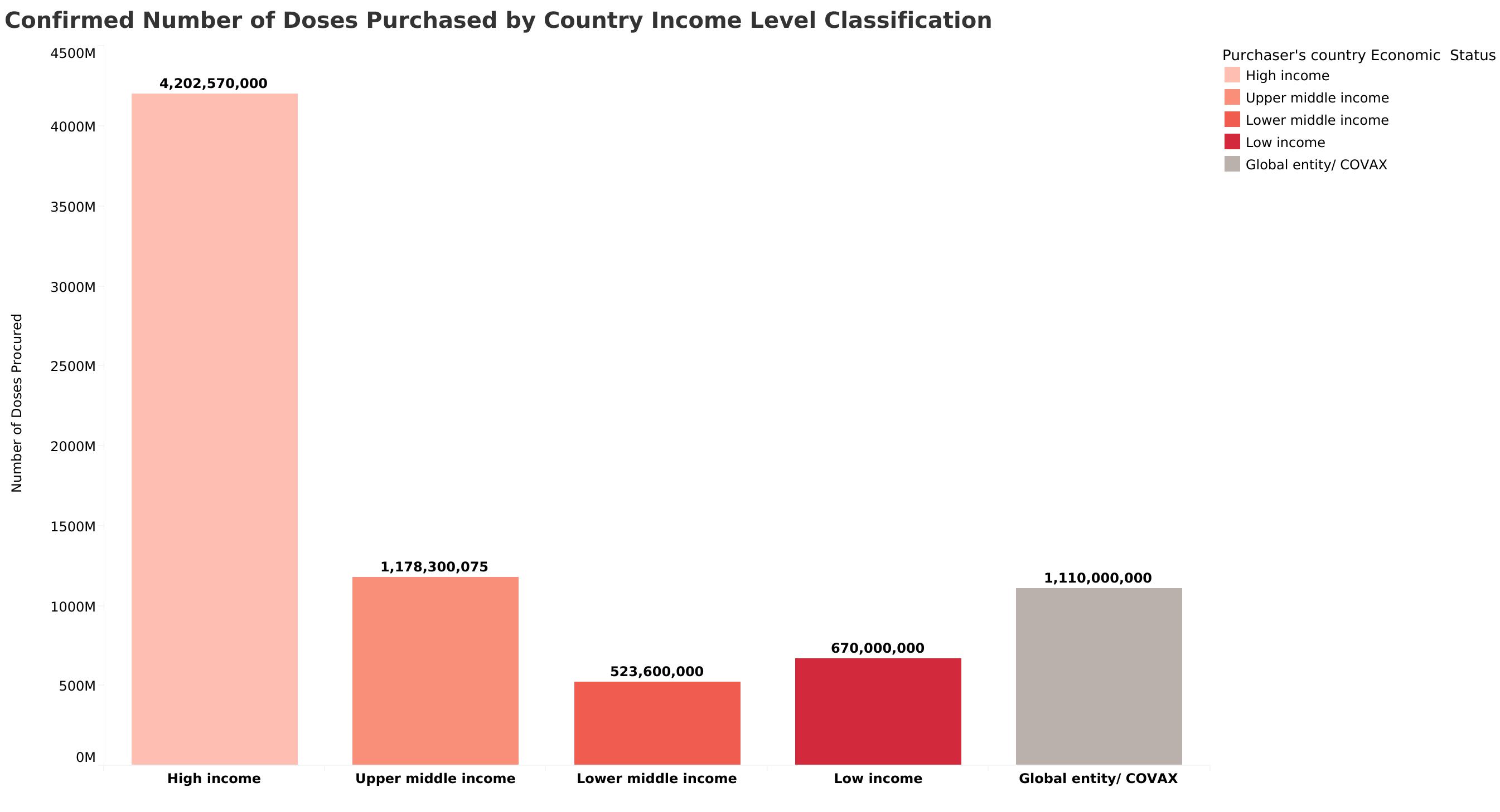 Nivel de ingresos del país: dosis confirmadas