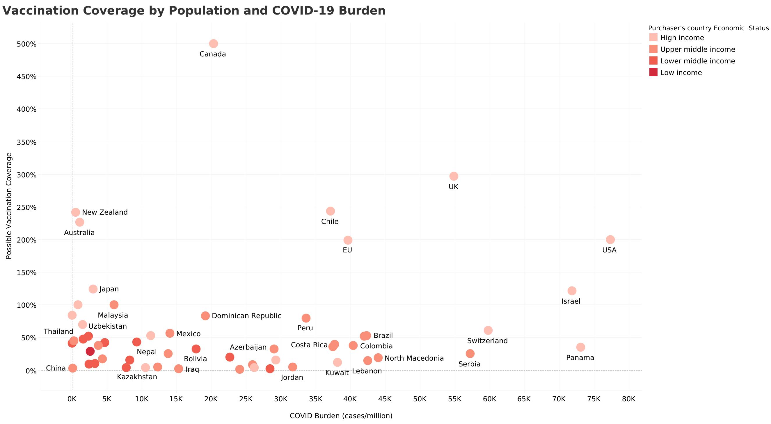 Cuadro de población de vacunas