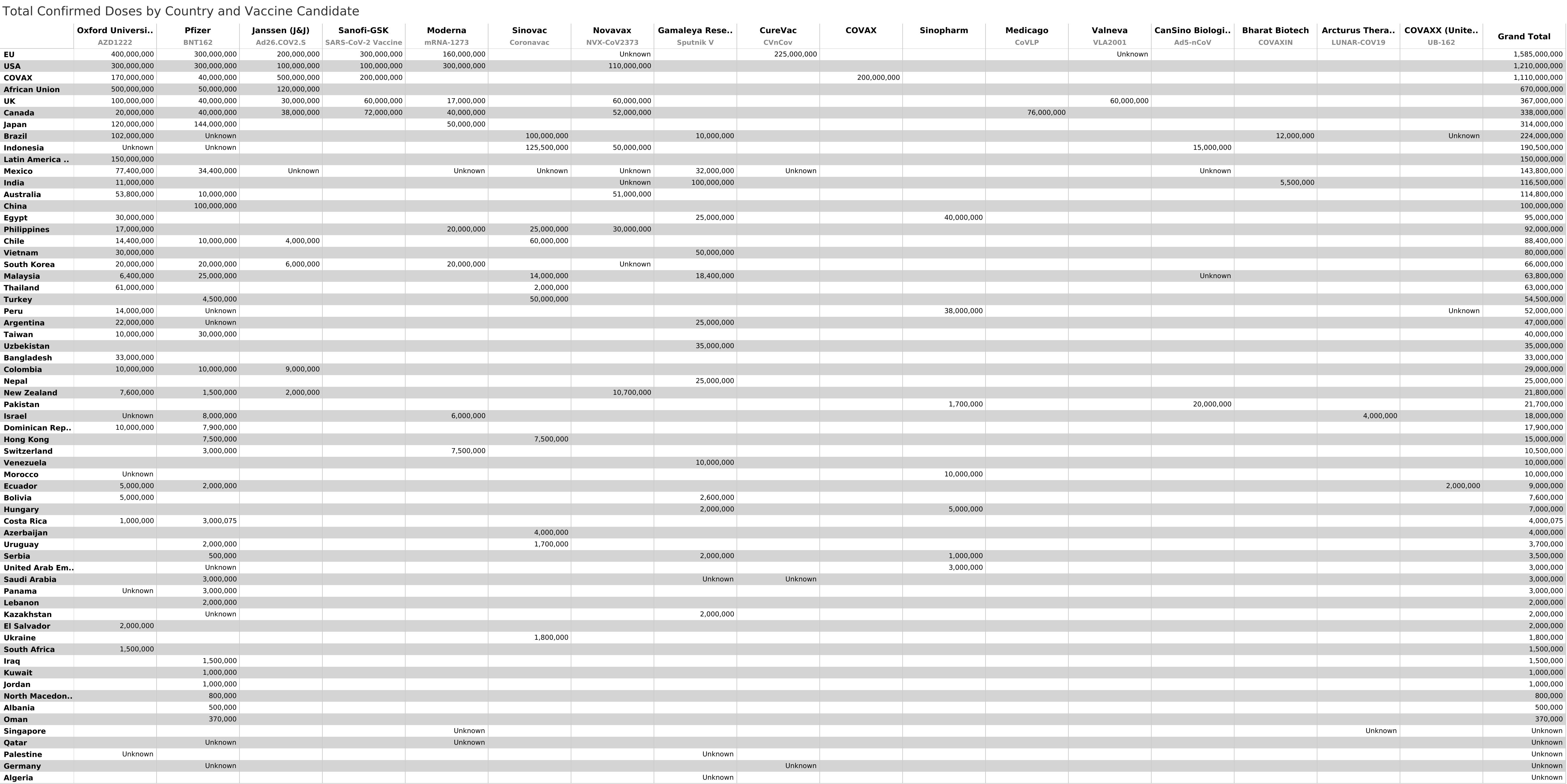 Dosis confirmadas por país + candidata a vacuna
